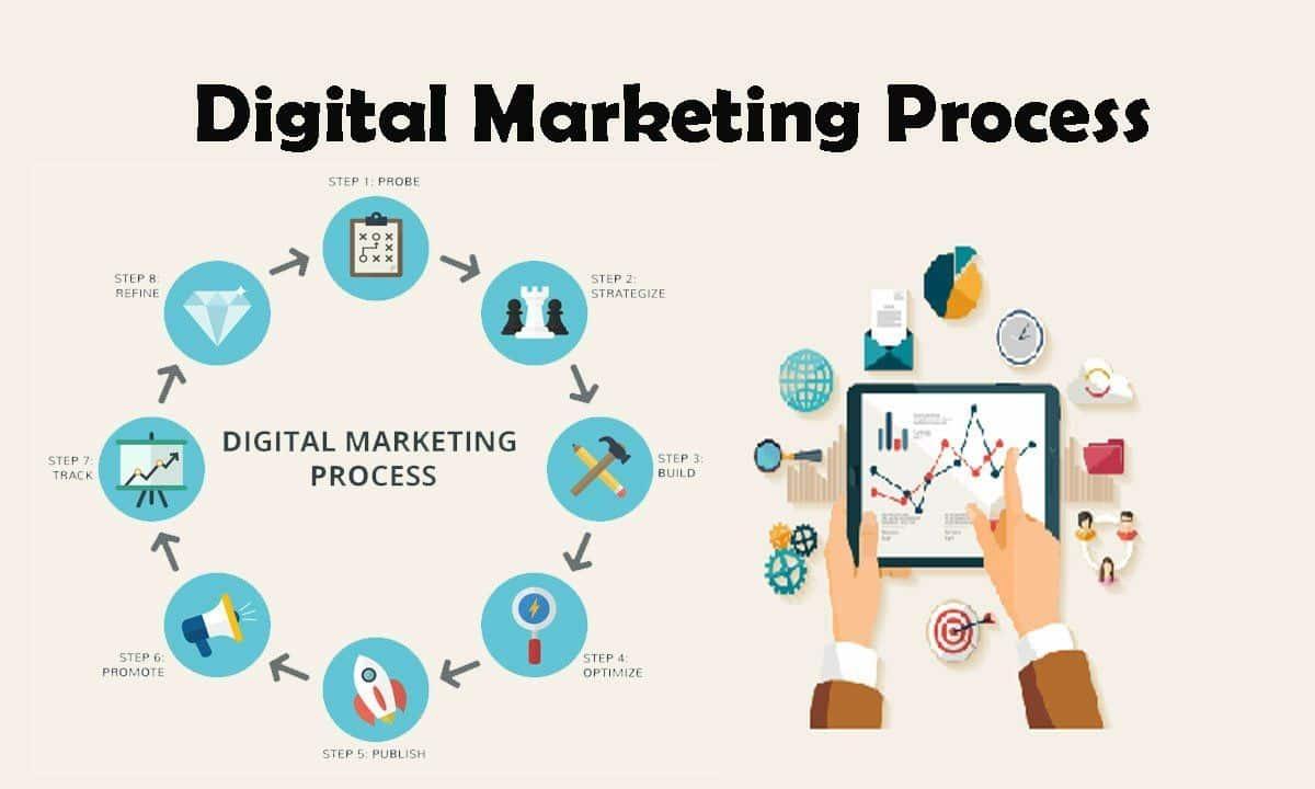Social Media Ideas Through The Professionals
